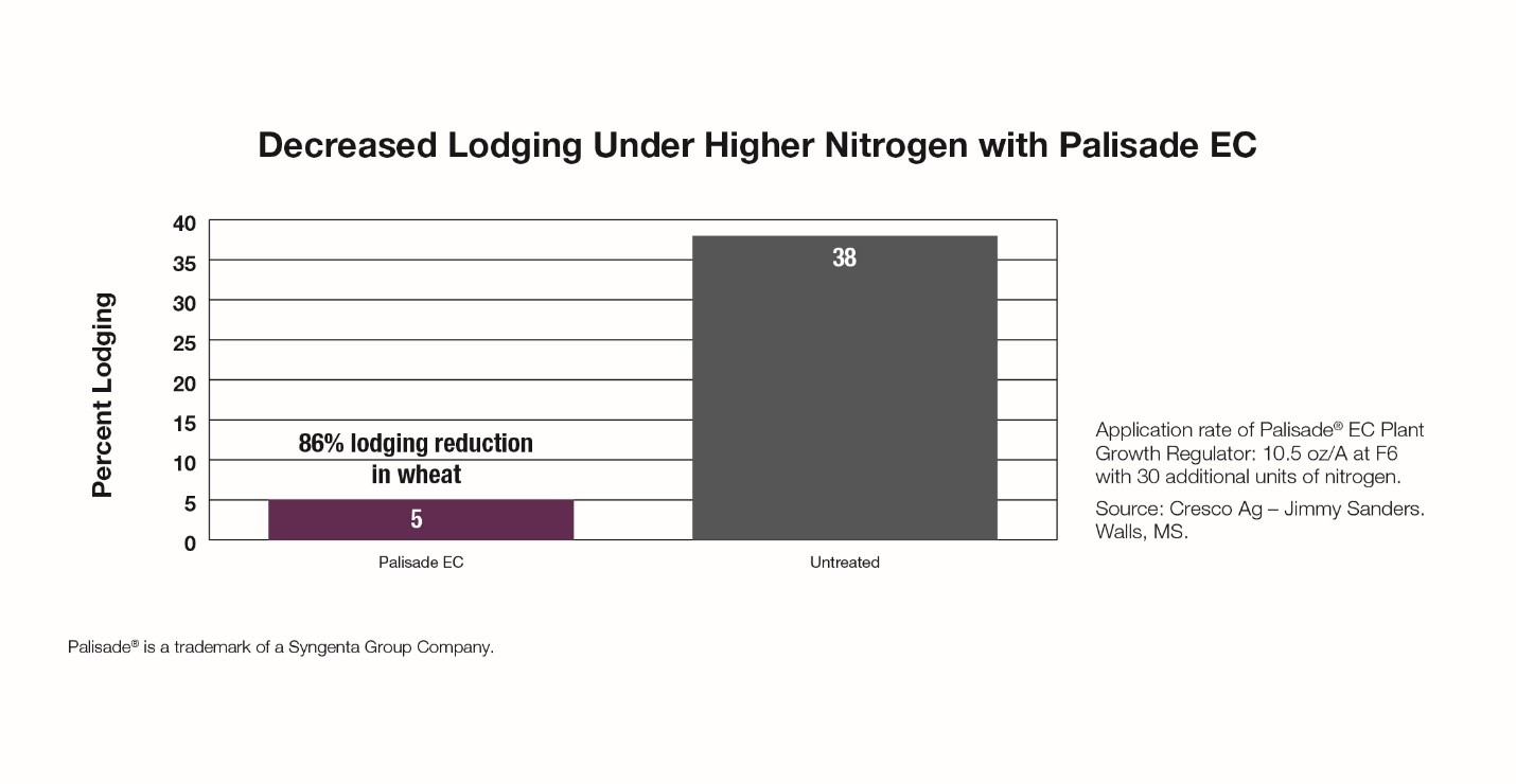 This agronomic graph shows an 86% decrease in wheat lodging with the use of Palisade EC.