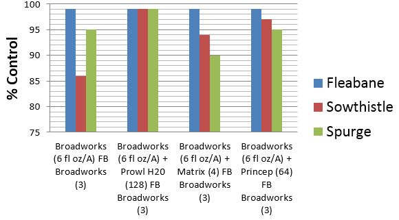 This chart shows the percent of control Broadworks has on several weeds.