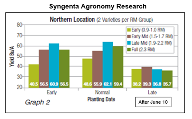 This graph shows soybean yield depending on early, normal and late planting.
